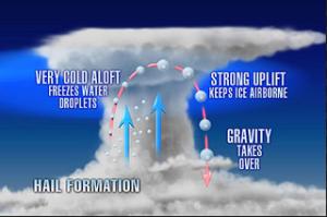 Hail Formation Alert